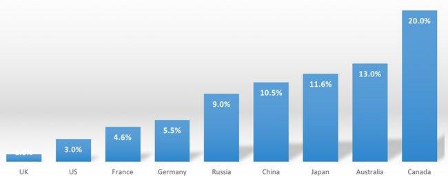 Popular international students study destinations